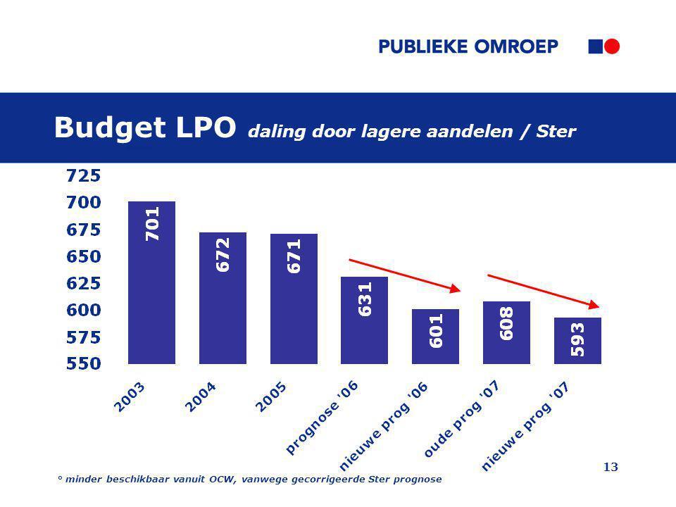 13 Budget LPO daling door lagere aandelen / Ster ° minder beschikbaar vanuit OCW, vanwege gecorrigeerde Ster prognose