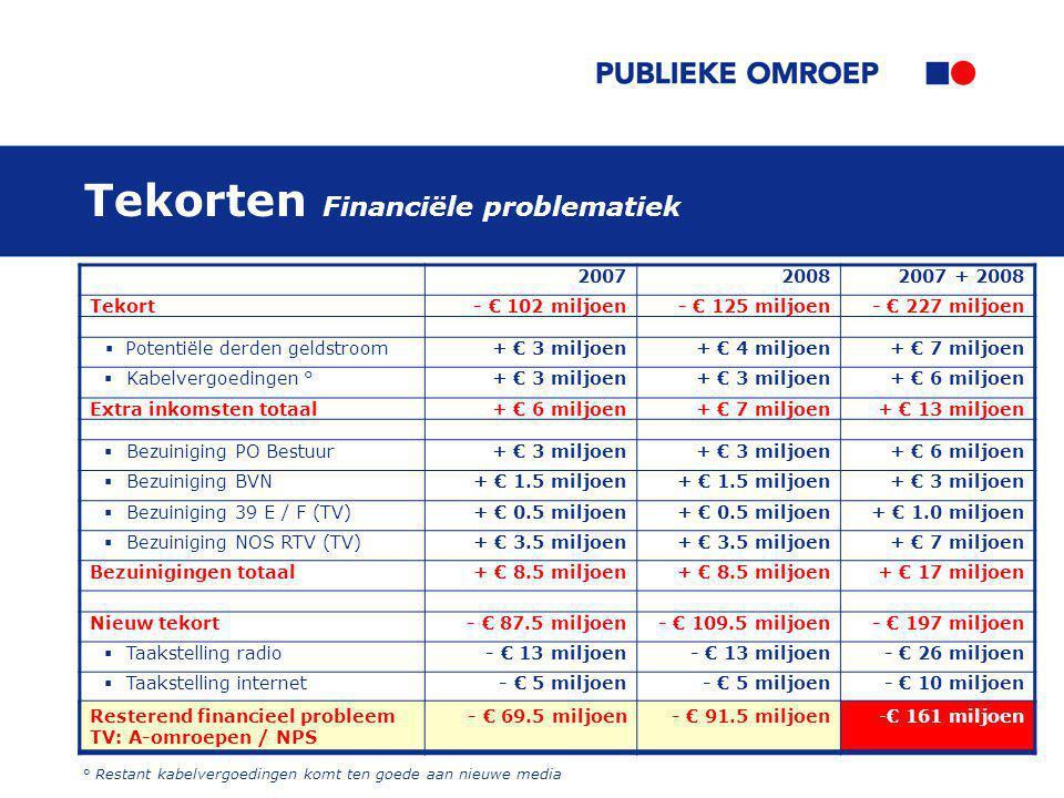 20 Tekorten Financiële problematiek 200720082007 + 2008 Tekort - € 102 miljoen- € 125 miljoen- € 227 miljoen  Potentiële derden geldstroom+ € 3 miljoen+ € 4 miljoen+ € 7 miljoen  Kabelvergoedingen °+ € 3 miljoen + € 6 miljoen Extra inkomsten totaal+ € 6 miljoen+ € 7 miljoen+ € 13 miljoen  Bezuiniging PO Bestuur+ € 3 miljoen + € 6 miljoen  Bezuiniging BVN+ € 1.5 miljoen + € 3 miljoen  Bezuiniging 39 E / F (TV)+ € 0.5 miljoen + € 1.0 miljoen  Bezuiniging NOS RTV (TV)+ € 3.5 miljoen + € 7 miljoen Bezuinigingen totaal+ € 8.5 miljoen + € 17 miljoen Nieuw tekort - € 87.5 miljoen- € 109.5 miljoen- € 197 miljoen  Taakstelling radio - € 13 miljoen - € 26 miljoen  Taakstelling internet - € 5 miljoen - € 10 miljoen Resterend financieel probleem A-omroepen / NPS - € 69.5 miljoen- € 91.5 miljoen- € 161 miljoen Resterend financieel probleem TV: A-omroepen / NPS - € 69.5 miljoen- € 91.5 miljoen-€ 161 miljoen ° Restant kabelvergoedingen komt ten goede aan nieuwe media