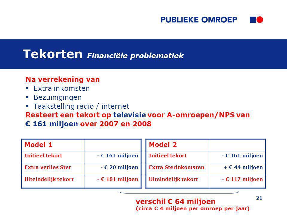 21 Tekorten Financiële problematiek Na verrekening van  Extra inkomsten  Bezuinigingen  Taakstelling radio / internet Resteert een tekort op televi