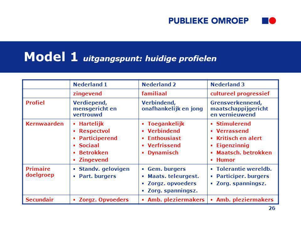 26 Nederland 1Nederland 2Nederland 3 zingevendfamiliaalcultureel progressief ProfielVerdiepend, mensgericht en vertrouwd Verbindend, onafhankelijk en