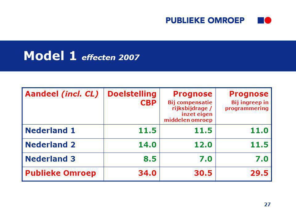 27 Model 1 effecten 2007 Aandeel (incl. CL)Doelstelling CBP Prognose Bij compensatie rijksbijdrage / inzet eigen middelen omroep Prognose Bij ingreep
