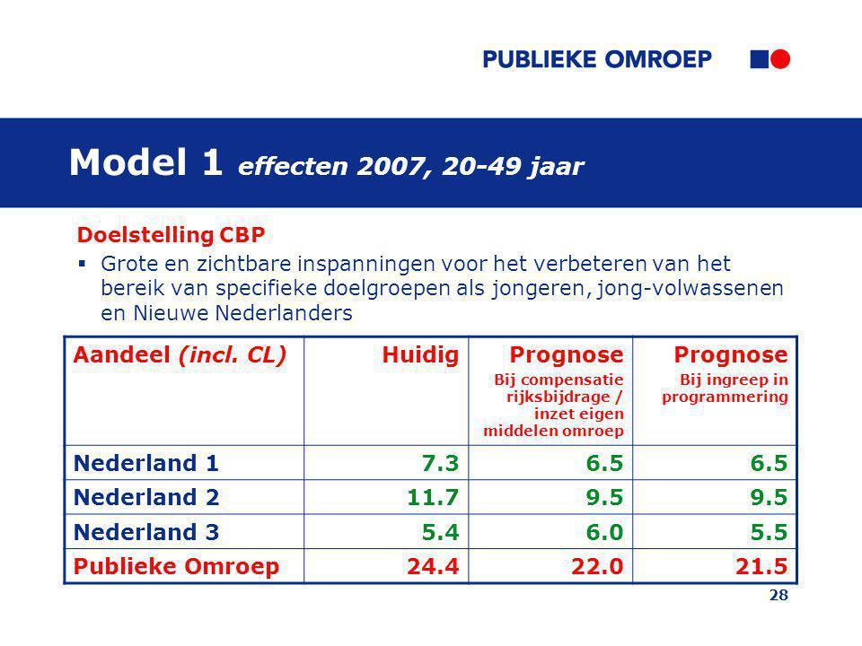 28 Doelstelling CBP  Grote en zichtbare inspanningen voor het verbeteren van het bereik van specifieke doelgroepen als jongeren, jong-volwassenen en Nieuwe Nederlanders Aandeel (incl.