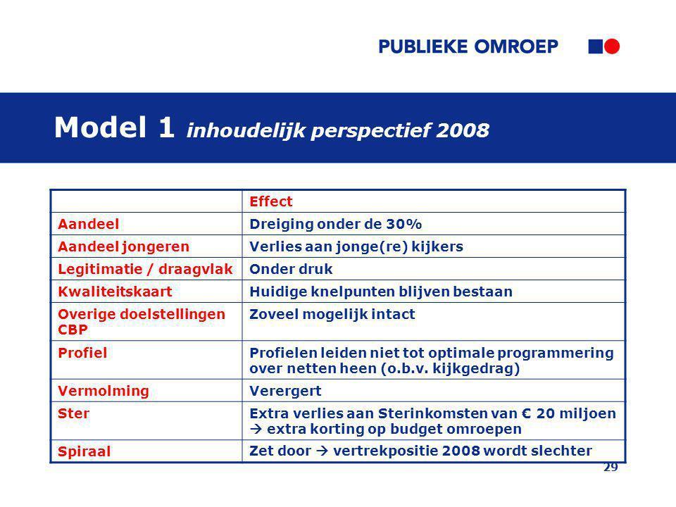 29 Model 1 inhoudelijk perspectief 2008 Effect AandeelDreiging onder de 30% Aandeel jongerenVerlies aan jonge(re) kijkers Legitimatie / draagvlakOnder