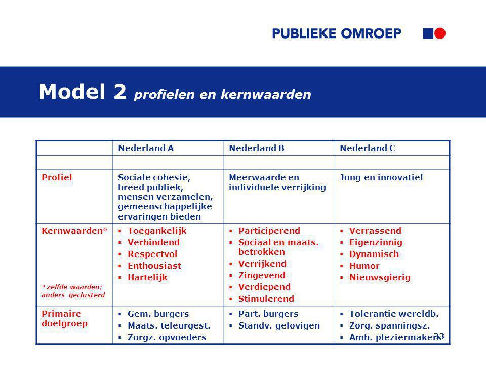 33 Model 2 profielen en kernwaarden Nederland ANederland BNederland C ProfielSociale cohesie, breed publiek, mensen verzamelen, gemeenschappelijke erv