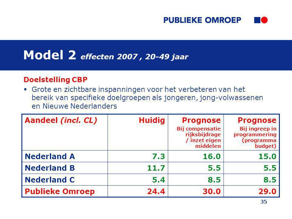 35 Model 2 effecten 2007, 20-49 jaar Doelstelling CBP  Grote en zichtbare inspanningen voor het verbeteren van het bereik van specifieke doelgroepen als jongeren, jong-volwassenen en Nieuwe Nederlanders Aandeel (incl.