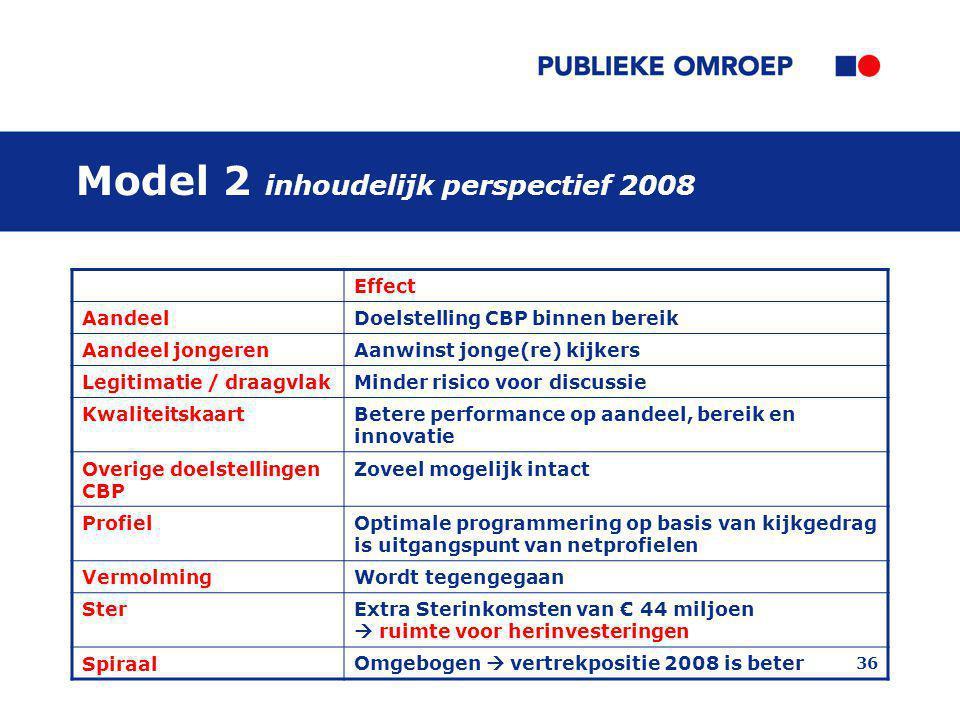 36 Model 2 inhoudelijk perspectief 2008 Effect AandeelDoelstelling CBP binnen bereik Aandeel jongerenAanwinst jonge(re) kijkers Legitimatie / draagvla