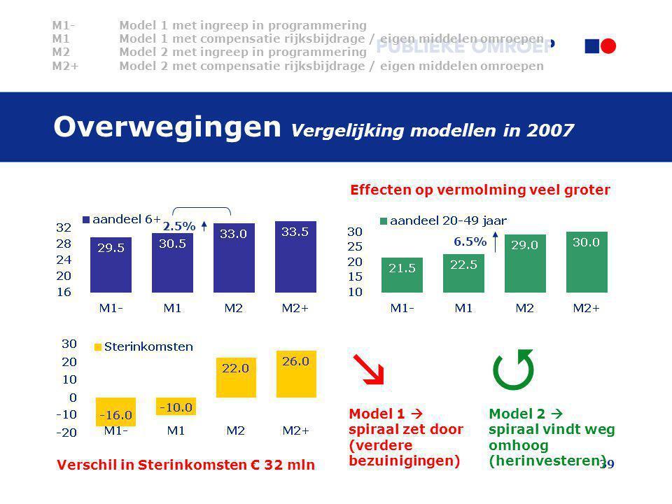 39 Overwegingen Vergelijking modellen in 2007  Model 1  spiraal zet door (verdere bezuinigingen)  Model 2  spiraal vindt weg omhoog (herinvesteren