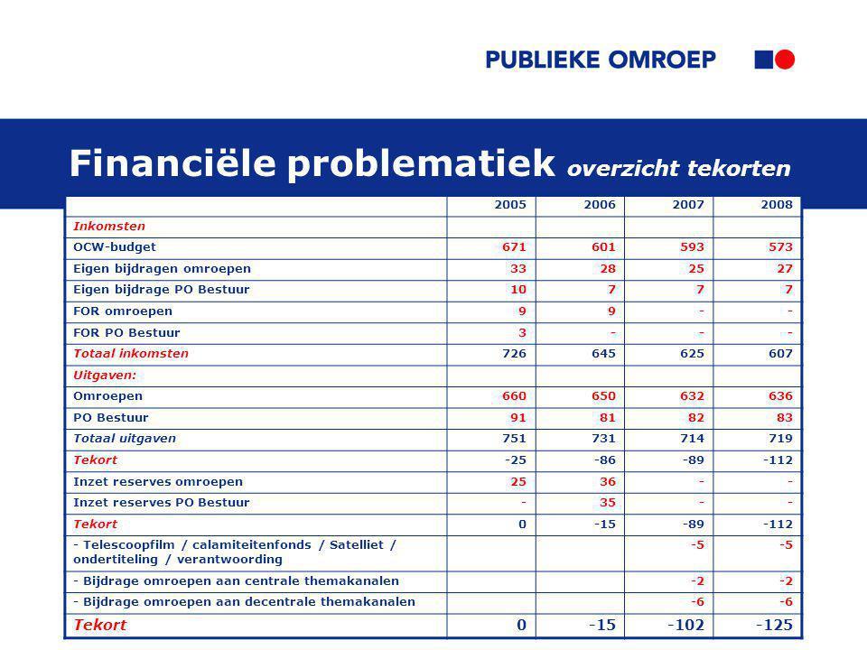 46 Financiële problematiek overzicht tekorten 2005200620072008 Inkomsten OCW-budget671601593573 Eigen bijdragen omroepen33282527 Eigen bijdrage PO Bes