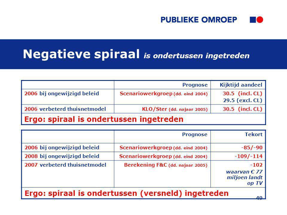 49 PrognoseTekort 2006 bij ongewijzigd beleidScenariowerkgroep (dd.