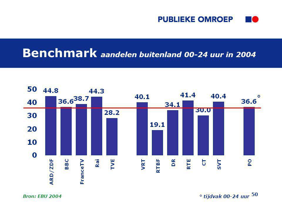 50 Benchmark aandelen buitenland 00-24 uur in 2004 Bron: EBU 2004 ° tijdvak 00-24 uur °