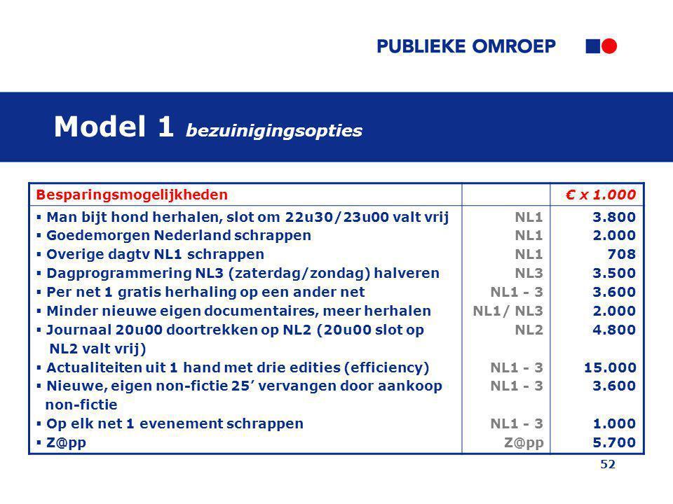52 Model 1 bezuinigingsopties Besparingsmogelijkheden€ x 1.000  Man bijt hond herhalen, slot om 22u30/23u00 valt vrij  Goedemorgen Nederland schrapp
