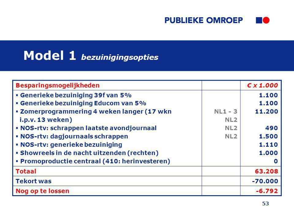 53 Model 1 bezuinigingsopties Besparingsmogelijkheden€ x 1.000  Generieke bezuiniging 39f van 5%  Generieke bezuiniging Educom van 5%  Zomerprogrammering 4 weken langer (17 wkn i.p.v.