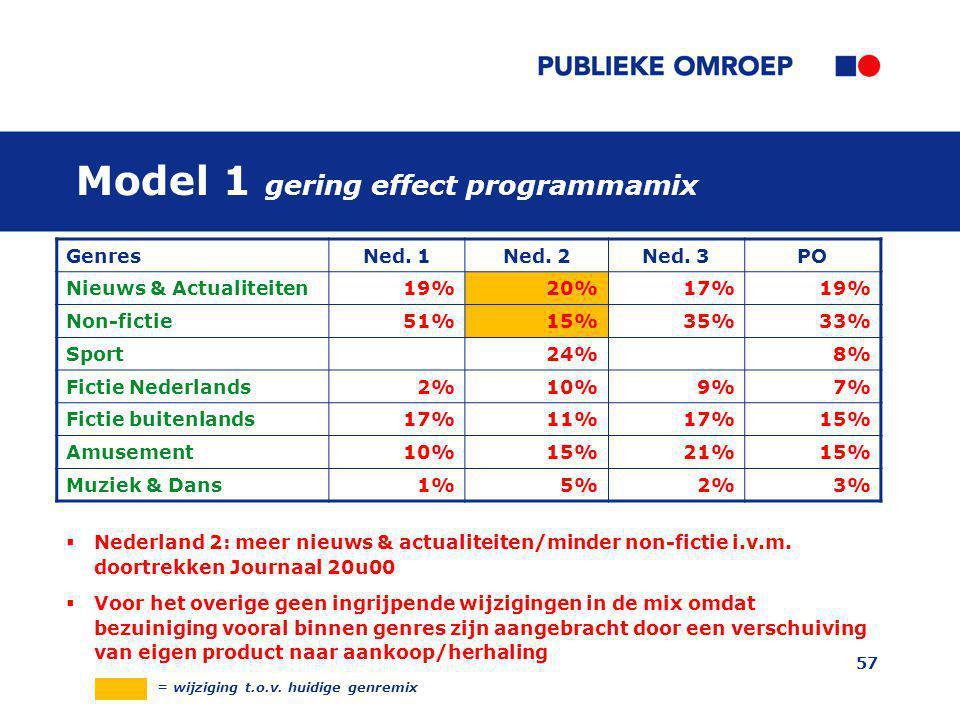 57 GenresNed. 1Ned. 2Ned. 3PO Nieuws & Actualiteiten19%20%17%19% Non-fictie51%15%35%33% Sport24%8% Fictie Nederlands2%10%9%7% Fictie buitenlands17%11%