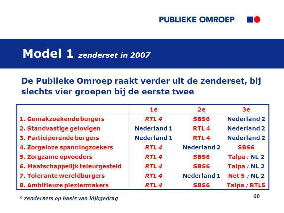 60 Model 1 zenderset in 2007 1e2e3e 1.Gemakzoekende burgersRTL 4SBS6Nederland 2 2.