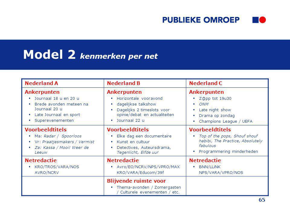 65 Model 2 kenmerken per net Nederland ANederland BNederland C Ankerpunten  Journaal 18 u en 20 u  Brede avonden meteen na Journaal 20 u  Late Jour