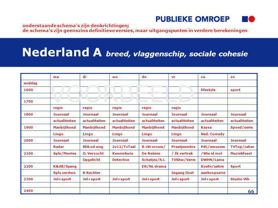 66 Nederland A breed, vlaggenschip, sociale cohesie madiwodovrzazo middag 1600lifestylesport 1700 regio 1800Journaal actualiteiten 1900Manbijthond Kas