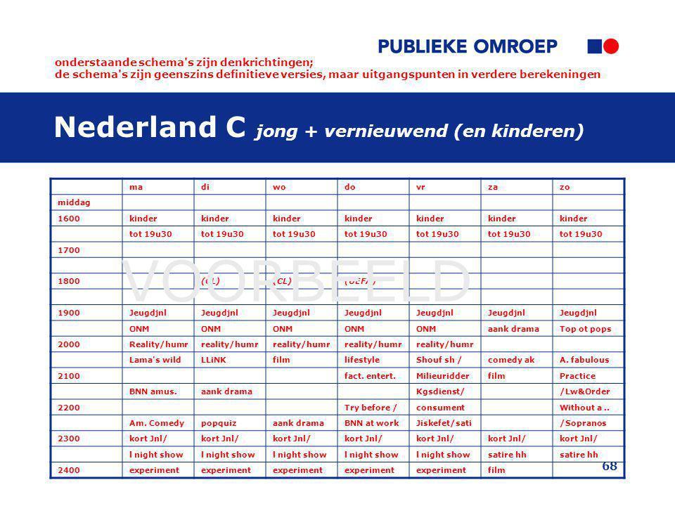 68 Nederland C jong + vernieuwend (en kinderen) madiwodovrzazo middag 1600kinder tot 19u30 1700 1800(CL) (UEFA) 1900Jeugdjnl ONM aank dramaTop ot pops 2000Reality/humrreality/humr Lama s wildLLiNKfilmlifestyleShouf sh /comedy akA.