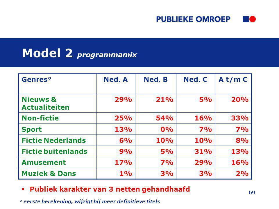 69 Model 2 programmamix Genres°Ned. ANed. BNed. CA t/m C Nieuws & Actualiteiten 29%21%5%20% Non-fictie25%54%16%33% Sport13%0%7% Fictie Nederlands6%10%