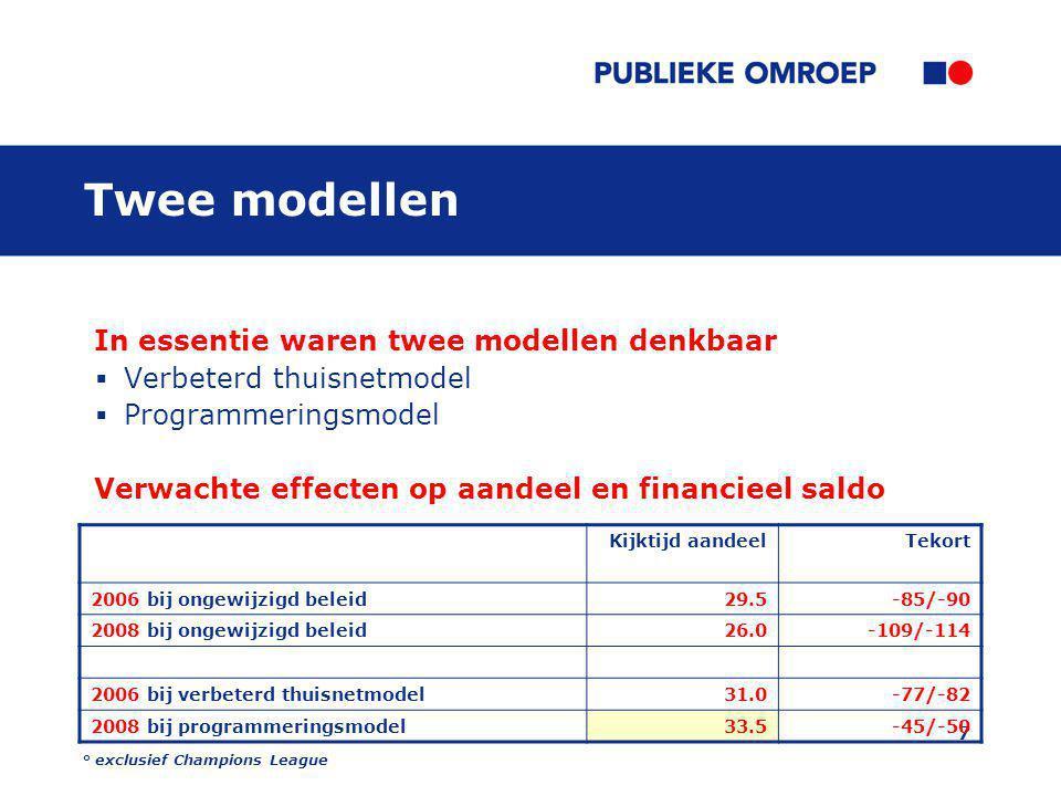 7 Twee modellen In essentie waren twee modellen denkbaar  Verbeterd thuisnetmodel  Programmeringsmodel Verwachte effecten op aandeel en financieel saldo Kijktijd aandeelTekort 2006 bij ongewijzigd beleid29.5-85/-90 2008 bij ongewijzigd beleid26.0-109/-114 2006 bij verbeterd thuisnetmodel31.0-77/-82 2008 bij programmeringsmodel33.5-45/-50 ° exclusief Champions League
