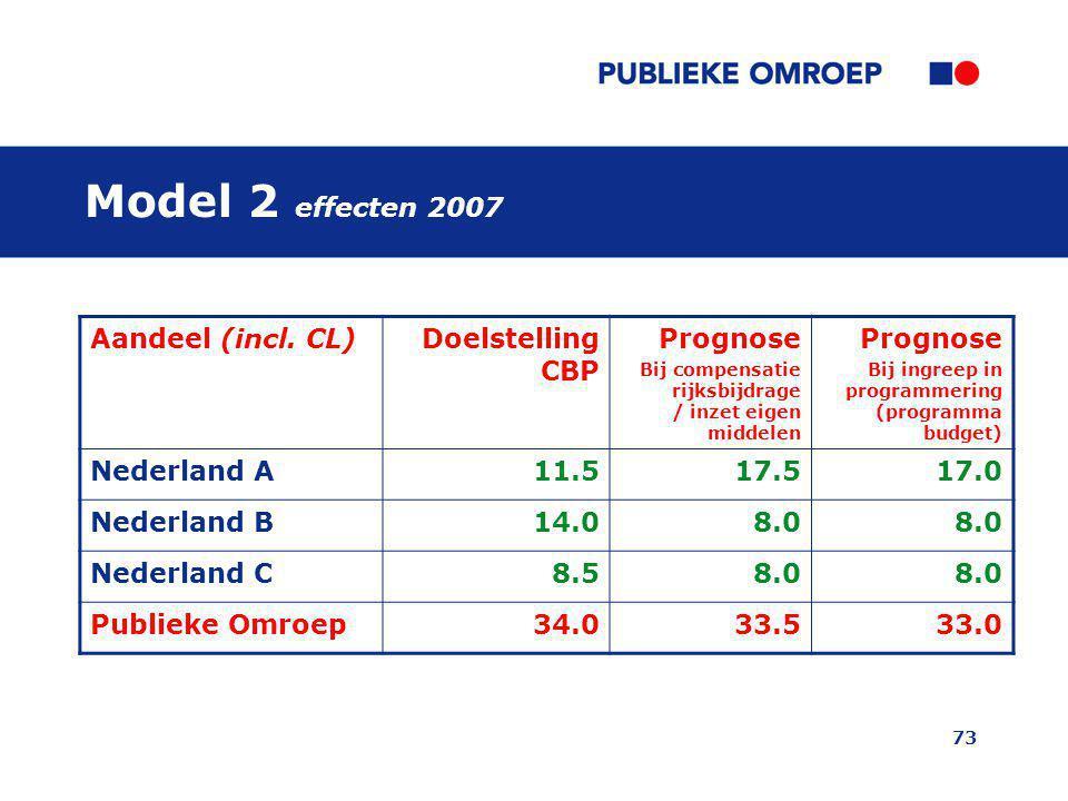 73 Model 2 effecten 2007 Aandeel (incl. CL)Doelstelling CBP Prognose Bij compensatie rijksbijdrage / inzet eigen middelen Prognose Bij ingreep in prog