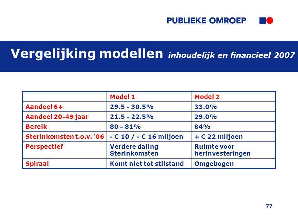 77 Vergelijking modellen inhoudelijk en financieel 2007 Model 1Model 2 Aandeel 6+29.5 - 30.5%33.0% Aandeel 20-49 jaar21.5 - 22.5%29.0% Bereik80 - 81%84% Sterinkomsten t.o.v.