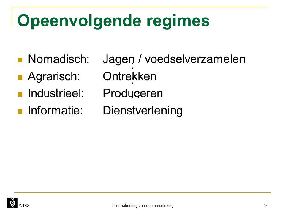 ©akb Informatisering van de samenleving 14 Opeenvolgende regimes  Nomadisch:Jagen / voedselverzamelen  Agrarisch:Ontrekken  Industrieel:Produceren