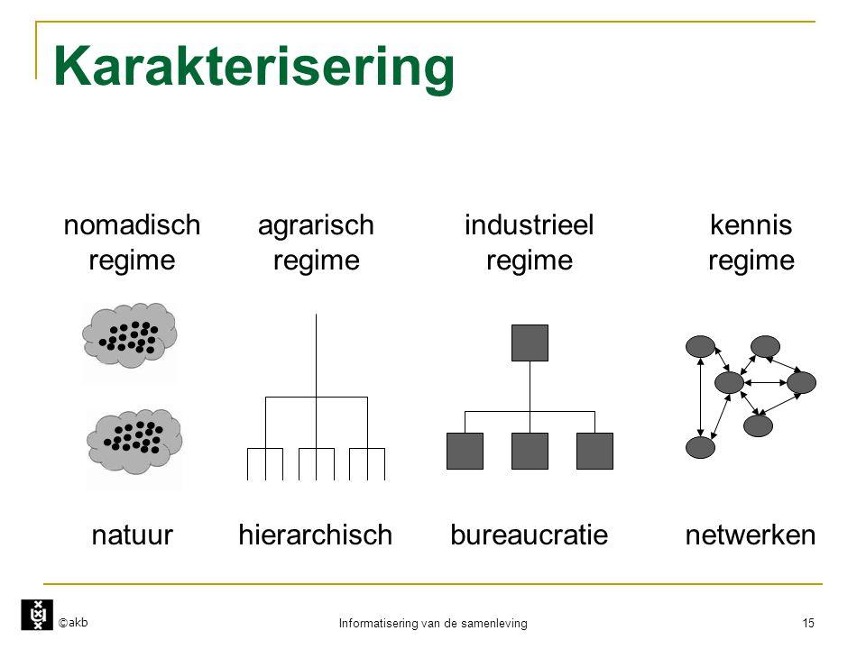©akb Informatisering van de samenleving 15 Karakterisering nomadisch regime natuur agrarisch regime hierarchisch industrieel regime bureaucratie kenni