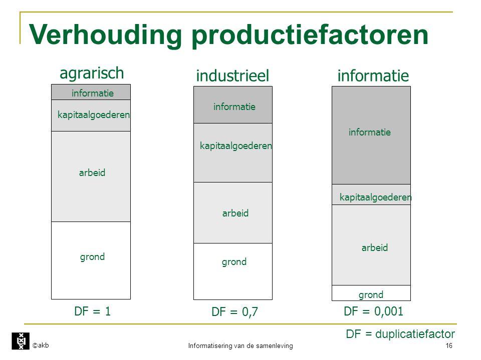 ©akb Informatisering van de samenleving 16 Verhouding productiefactoren grond arbeid kapitaalgoederen informatie DF = 1 grond arbeid kapitaalgoederen