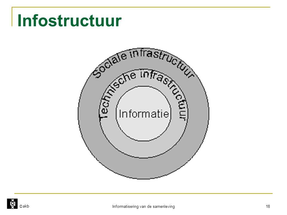 ©akb Informatisering van de samenleving 18 Infostructuur