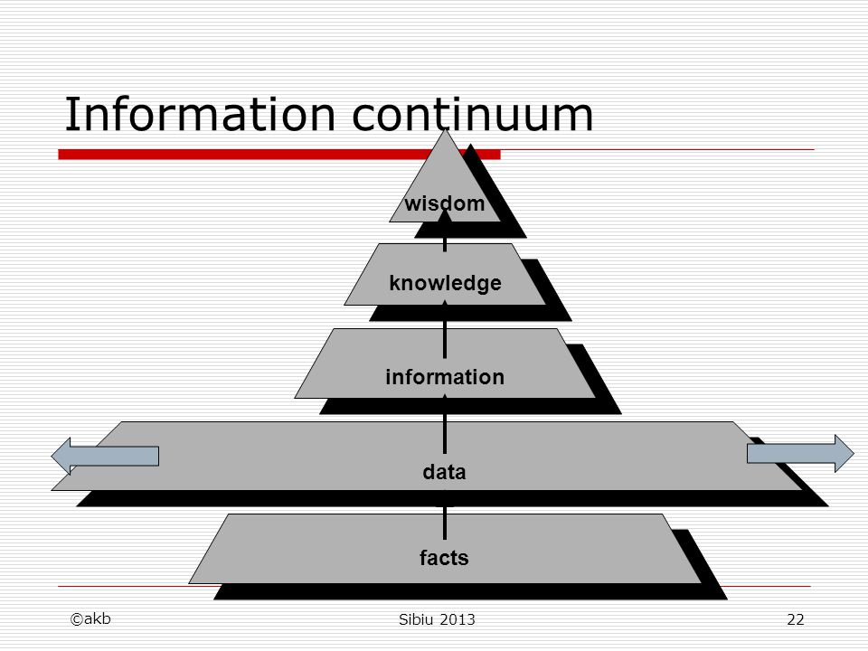 Information continuum ©akb Sibiu 201322 wisdom knowledge information data facts