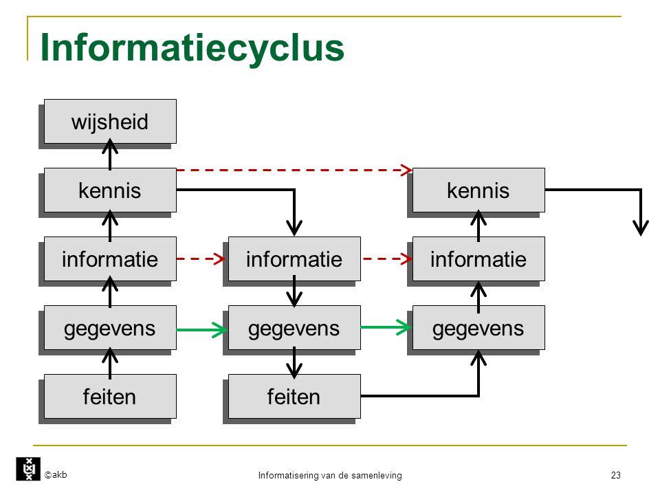 ©akb Informatisering van de samenleving 23 Informatiecyclus feiten gegevens informatie kennis wijsheid gegevens informatie kennis feiten gegevens info