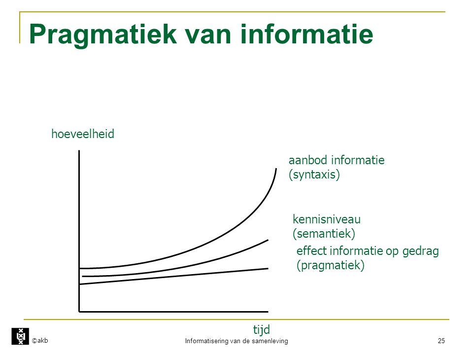 ©akb Informatisering van de samenleving 25 Pragmatiek van informatie hoeveelheid tijd aanbod informatie (syntaxis) kennisniveau (semantiek) effect inf