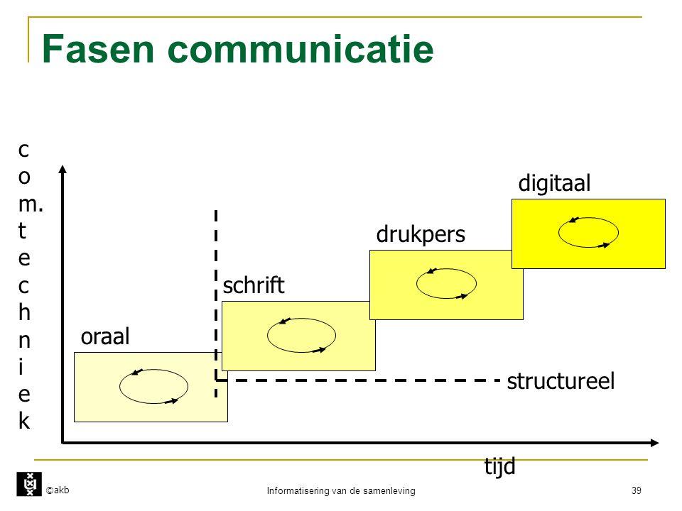 ©akb Informatisering van de samenleving 39 Fasen communicatie oraal drukpers digitaal tijd c o m. t e c h n i e k schrift structureel