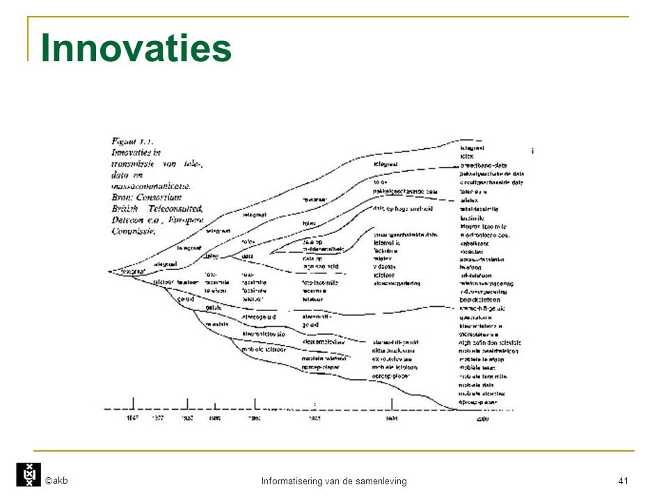 ©akb Informatisering van de samenleving 41 Innovaties