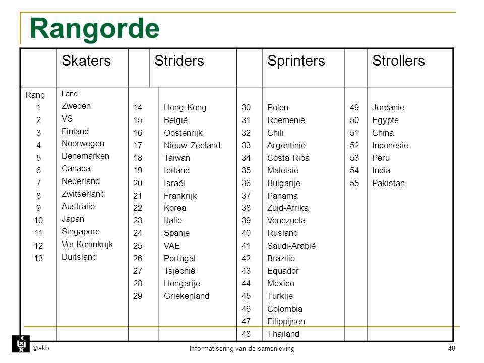 ©akb Informatisering van de samenleving 48 Rangorde SkatersStridersSprintersStrollers Rang 1 2 3 4 5 6 7 8 9 10 11 12 13 Land Zweden VS Finland Noorwe