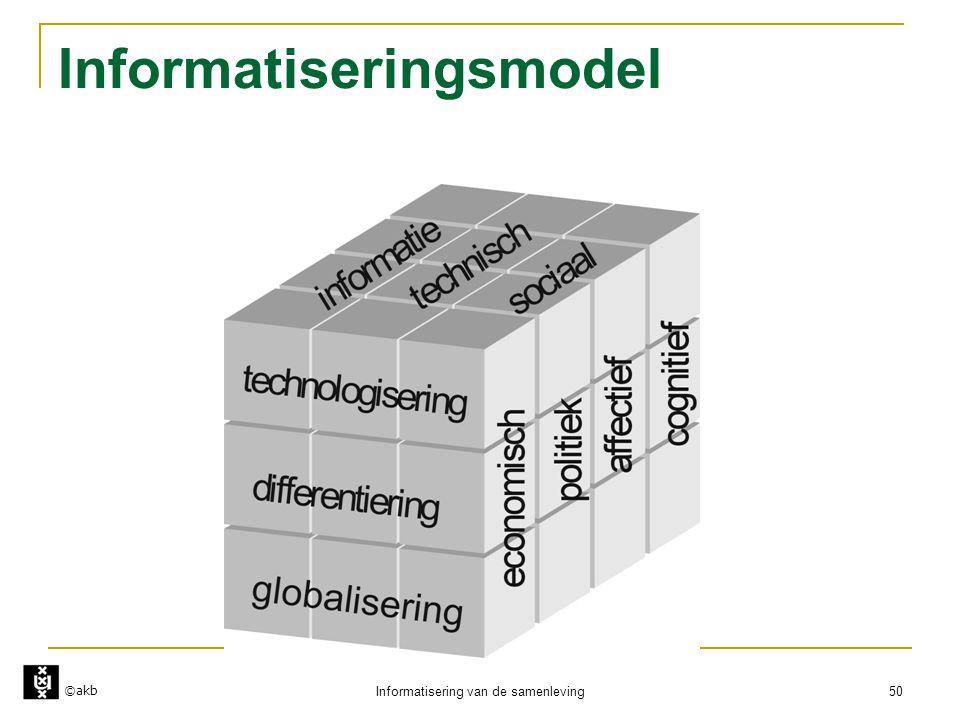 ©akb Informatisering van de samenleving 50 Informatiseringsmodel