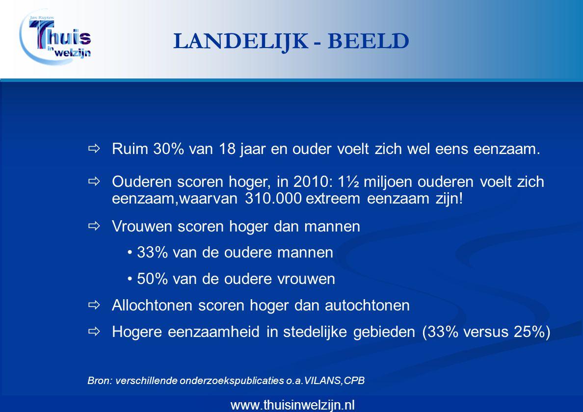 www.thuisinwelzijn.nl  Ruim 30% van 18 jaar en ouder voelt zich wel eens eenzaam.  Ouderen scoren hoger, in 2010: 1½ miljoen ouderen voelt zich eenz