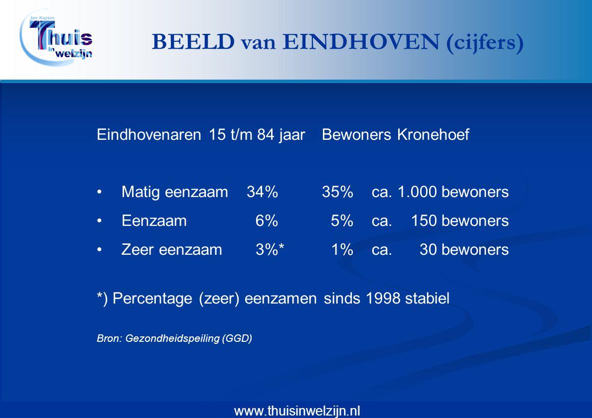 www.thuisinwelzijn.nl Eindhovenaren 15 t/m 84 jaarBewoners Kronehoef •Matig eenzaam34%35%ca. 1.000 bewoners •Eenzaam 6% 5%ca. 150 bewoners •Zeer eenza