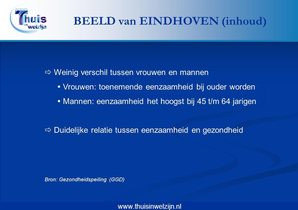 www.thuisinwelzijn.nl  Weinig verschil tussen vrouwen en mannen  Vrouwen: toenemende eenzaamheid bij ouder worden  Mannen: eenzaamheid het hoogst b