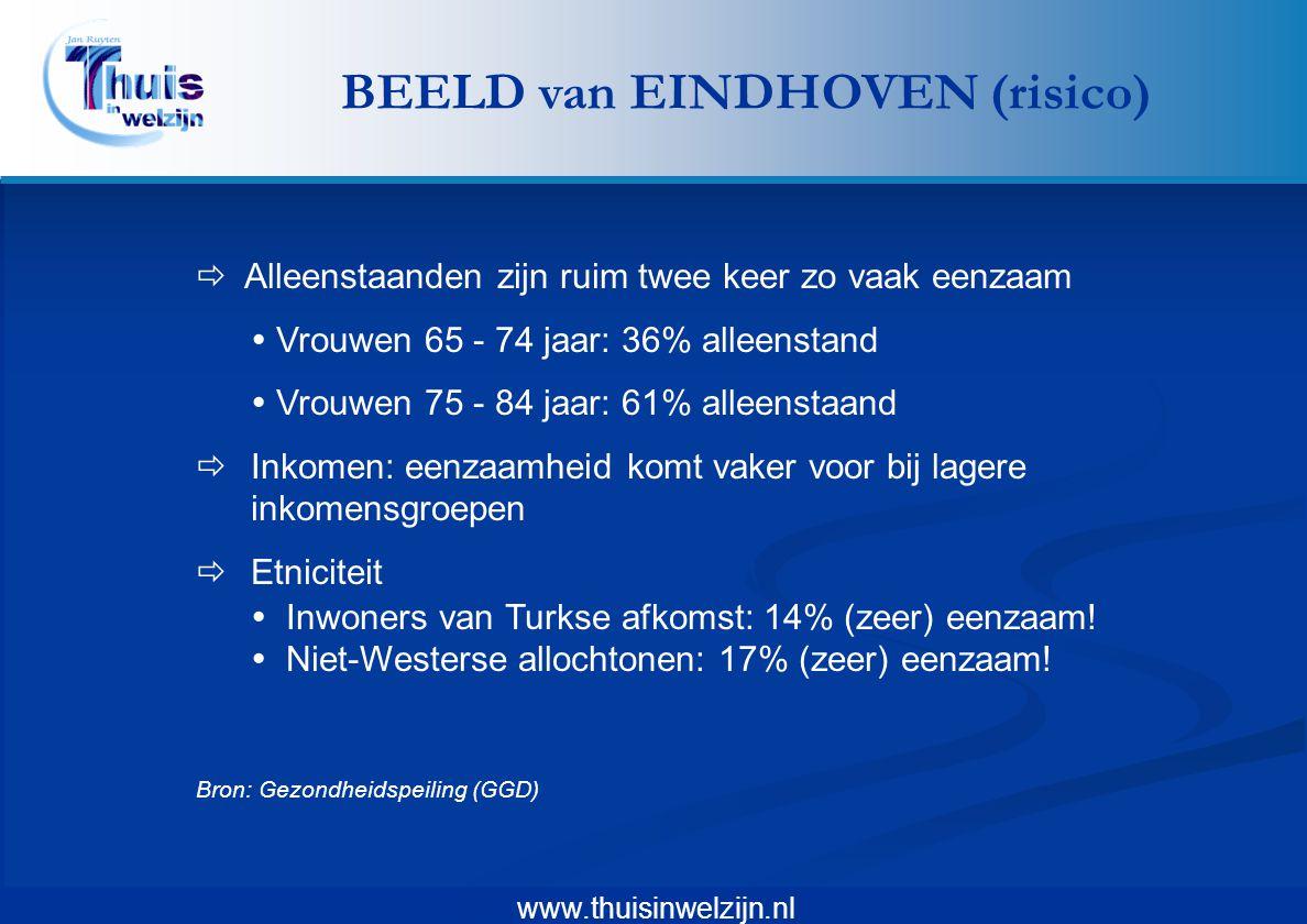 www.thuisinwelzijn.nl  Alleenstaanden zijn ruim twee keer zo vaak eenzaam  Vrouwen 65 - 74 jaar: 36% alleenstand  Vrouwen 75 - 84 jaar: 61% alleens