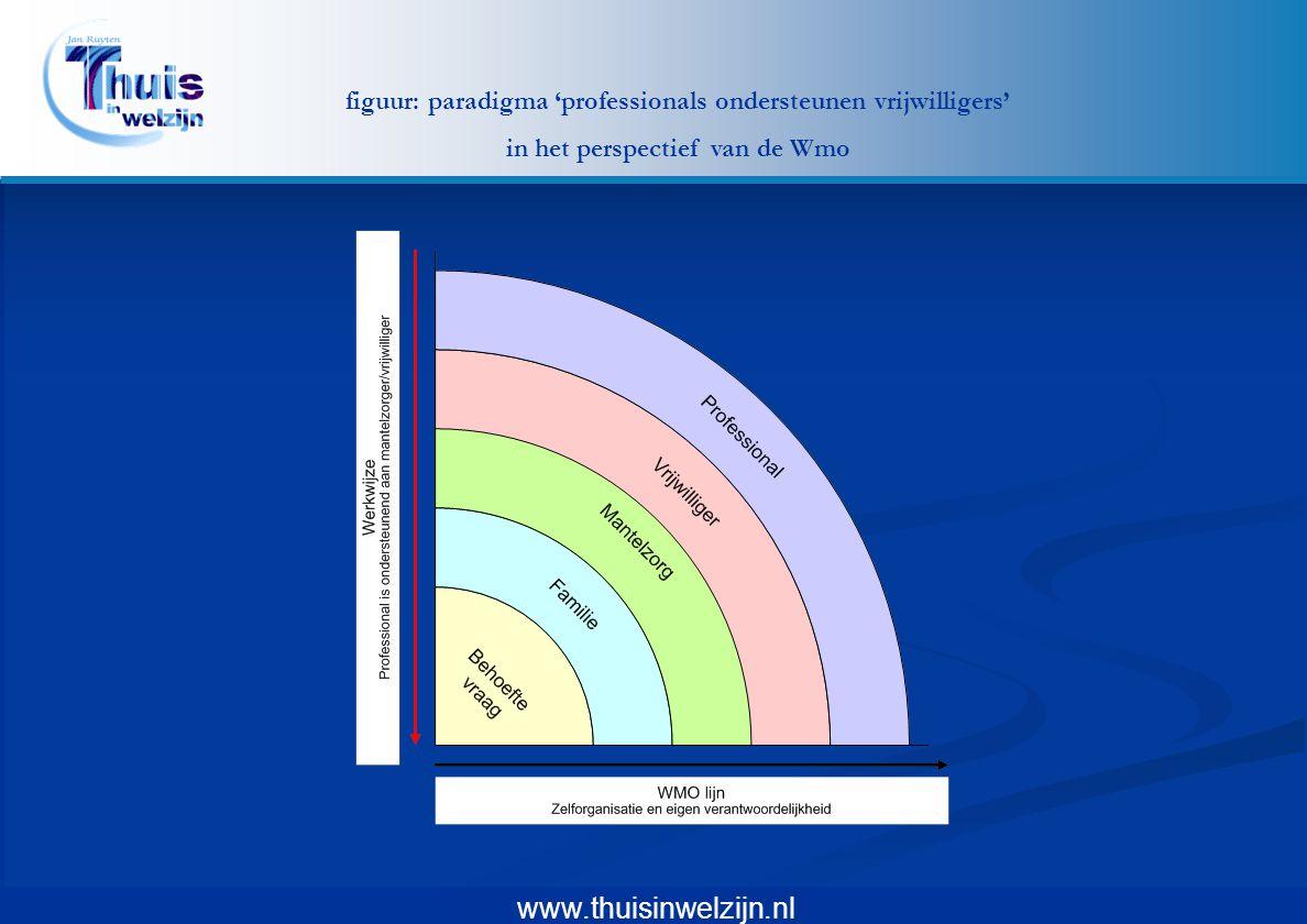 www.thuisinwelzijn.nl (dreigende) Vereenzaming bij alleenstaande ouderen.