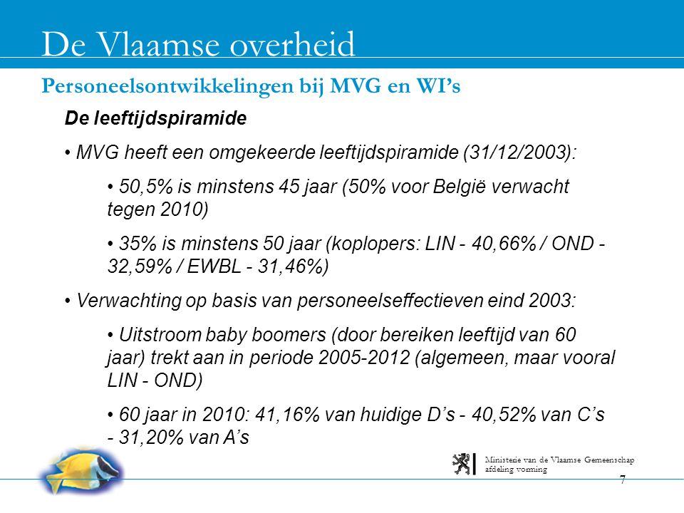 7 Personeelsontwikkelingen bij MVG en WI's De Vlaamse overheid afdeling vorming Ministerie van de Vlaamse Gemeenschap De leeftijdspiramide • MVG heeft