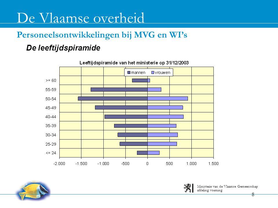 9 Personeelsontwikkelingen bij MVG en WI's De Vlaamse overheid afdeling vorming Ministerie van de Vlaamse Gemeenschap Tendensen bij instroom en uitstroom • 0pleidingsniveau van nieuwe personeelsleden stijgt: • 71% wervingen in niveaus A & B en 29% in niveaus C & D in 2003 • Nuance: niet voor alle contractuele wervingen C & D reeds centrale gegevens beschikbaar • Hoe dan ook: zelfde tendens tot upgrading van functies in voorgelegde en goedgekeurde PPP's