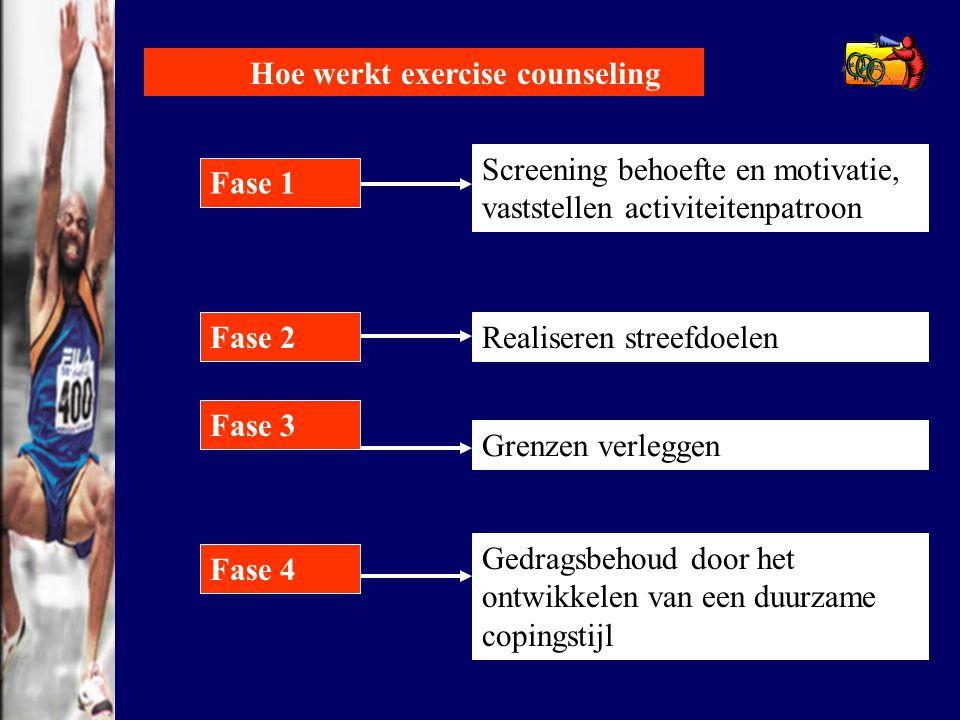 Hoe werkt exercise counseling Fase 1 Fase 2 Fase 4 Fase 3 Screening behoefte en motivatie, vaststellen activiteitenpatroon Realiseren streefdoelen Gre