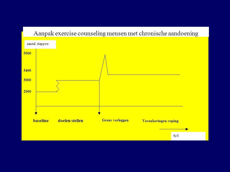 baselinedoelen stellen Grens verleggen 5000 2000 3000 3400 Verankeringen coping Aanpak exercise counseling mensen met chronische aandoening