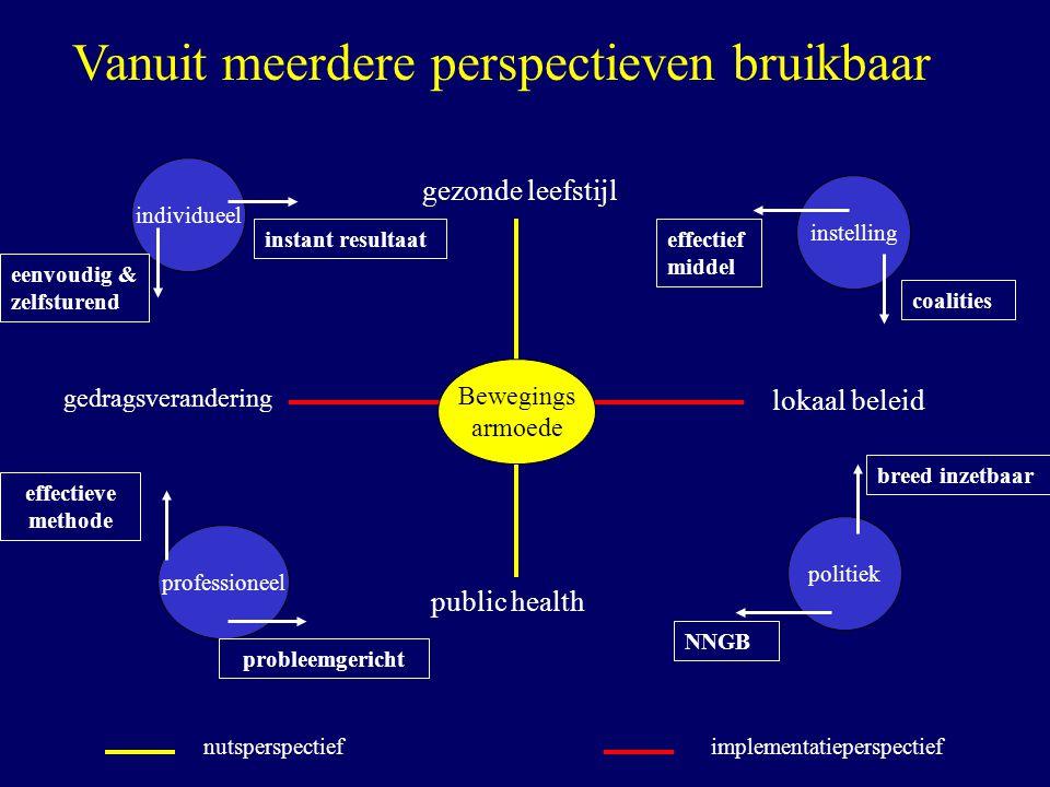 Vanuit meerdere perspectieven bruikbaar nutsperspectiefimplementatieperspectief public health gedragsverandering lokaal beleid gezonde leefstijl indiv
