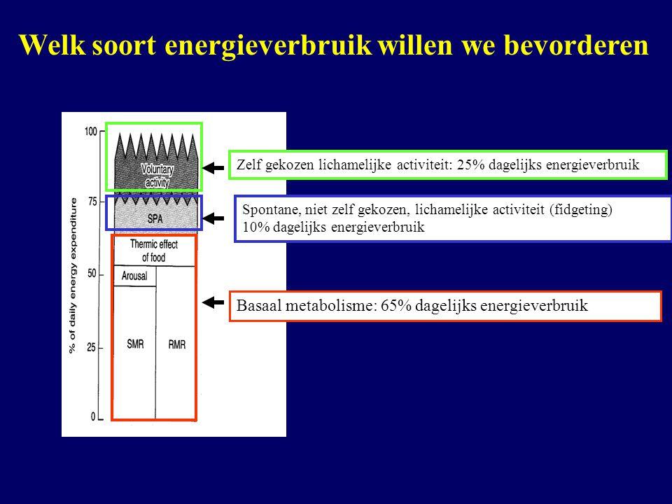 Welk soort energieverbruik willen we bevorderen Basaal metabolisme: 65% dagelijks energieverbruik Zelf gekozen lichamelijke activiteit: 25% dagelijks