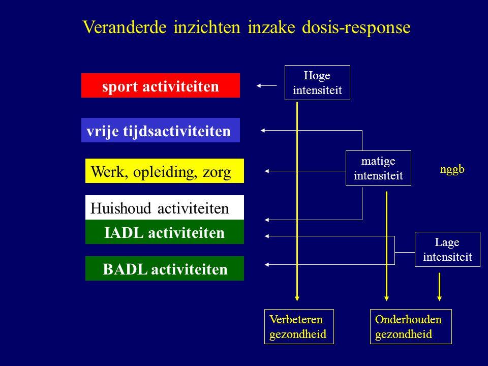 IADL activiteiten BADL activiteiten Huishoud activiteiten Werk, opleiding, zorg vrije tijdsactiviteiten sport activiteiten Veranderde inzichten inzake
