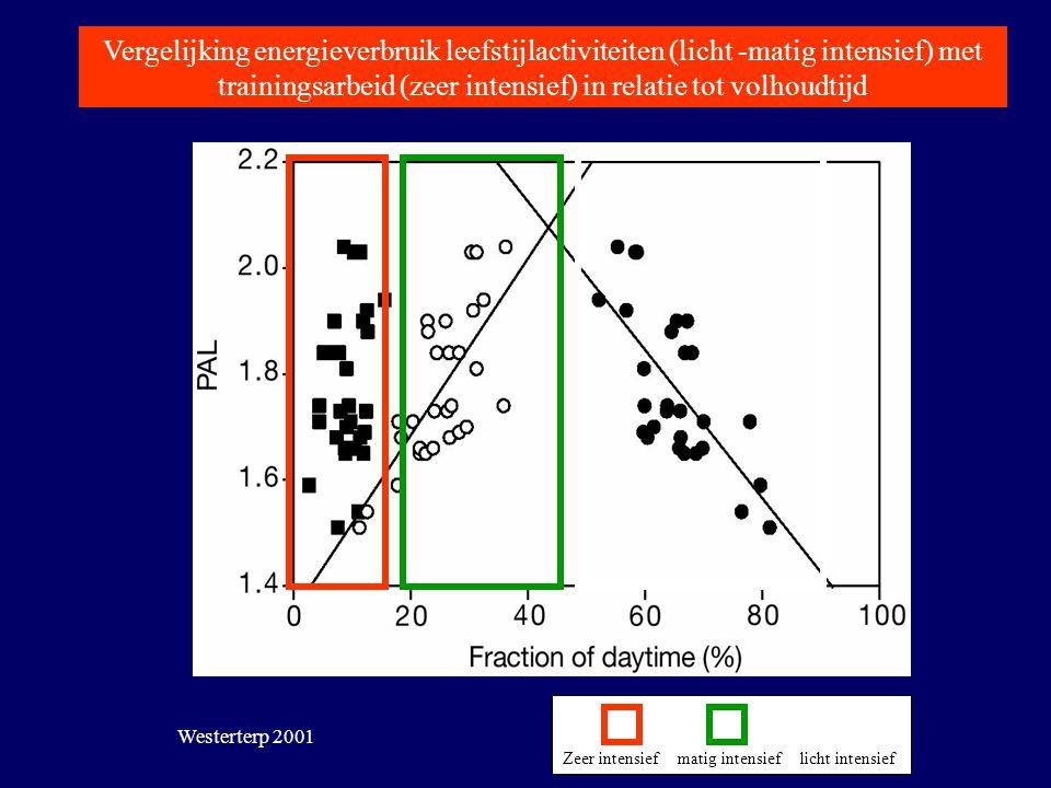 Toevoegen Westerterp 2001 Zeer intensief matig intensief licht intensief Vergelijking energieverbruik leefstijlactiviteiten (licht -matig intensief) m