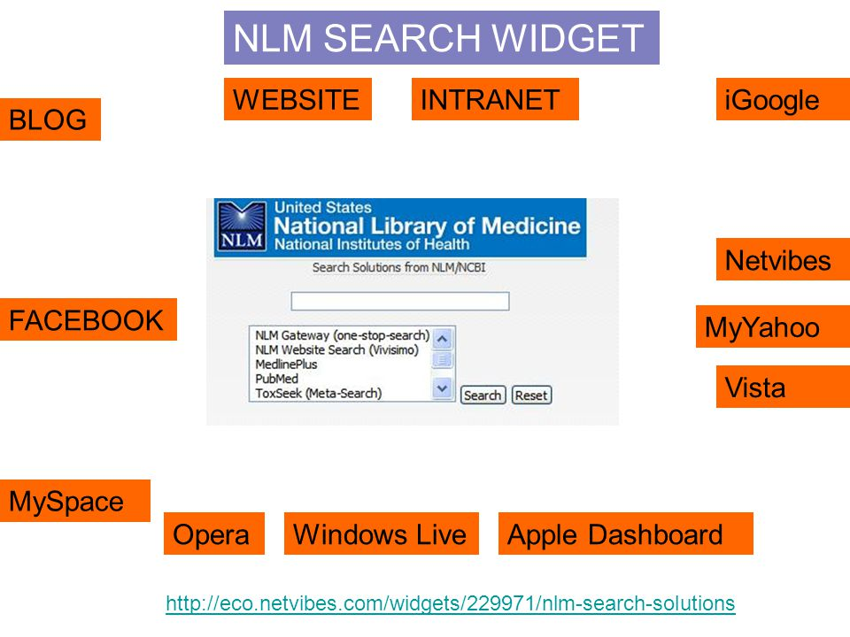 NLM SEARCH WIDGET BLOG WEBSITEiGoogle Netvibes MyYahoo FACEBOOK MySpace OperaWindows LiveApple Dashboard Vista INTRANET http://eco.netvibes.com/widgets/229971/nlm-search-solutions
